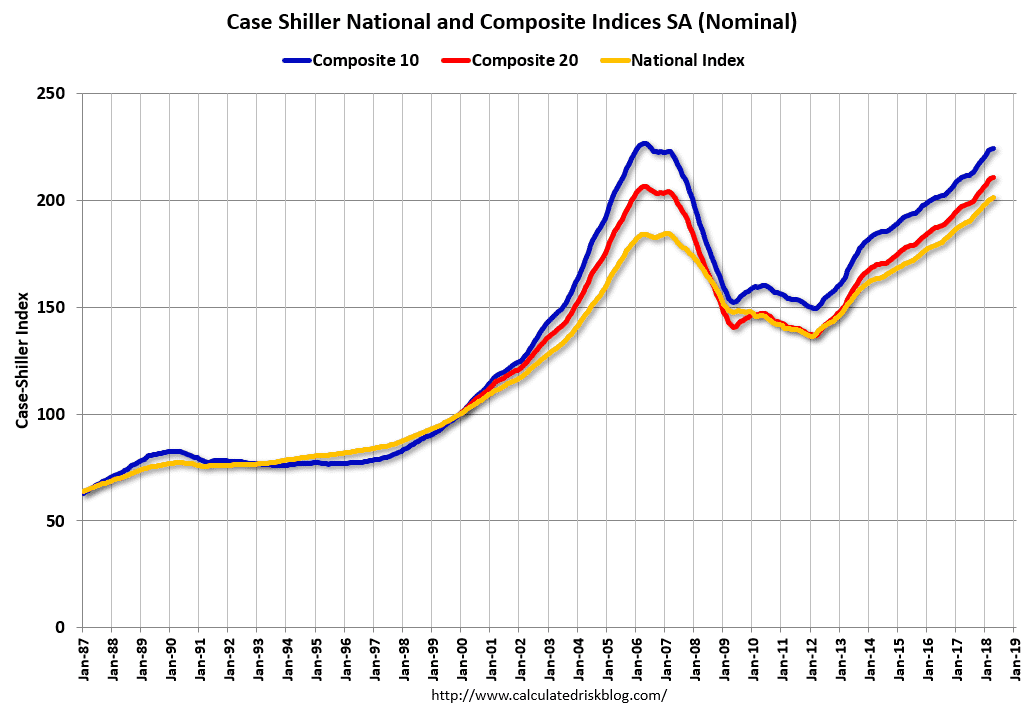 Image result for shiller index