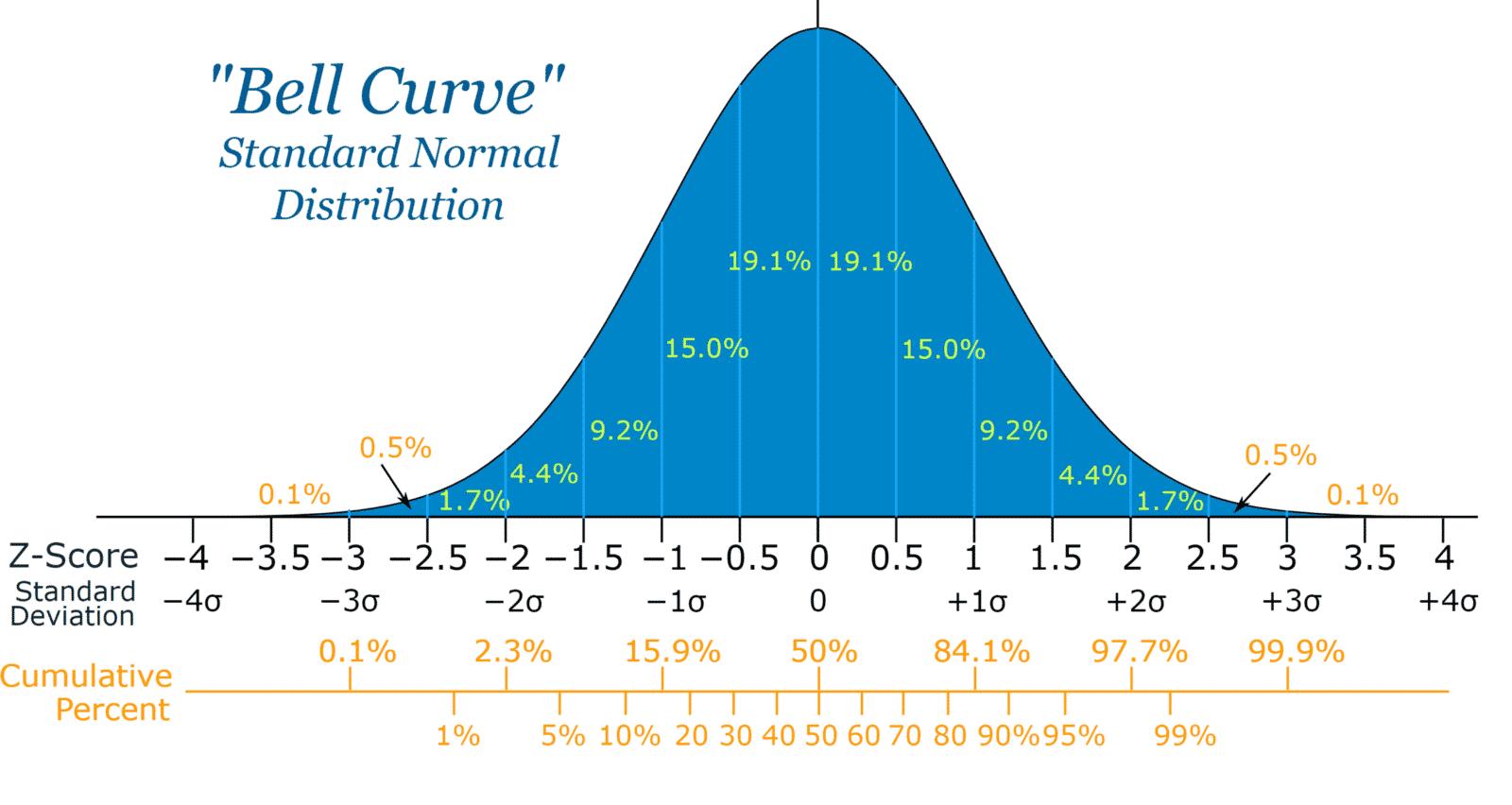 Image result for bell curve